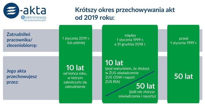 e-akta_zus