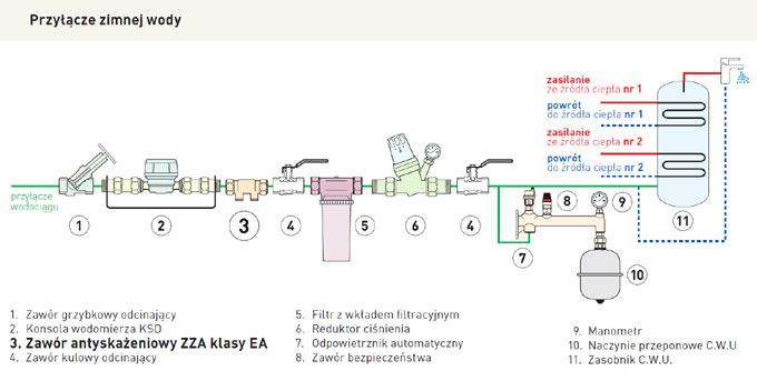 uzbrojenie-instalacji-wody-zimnej